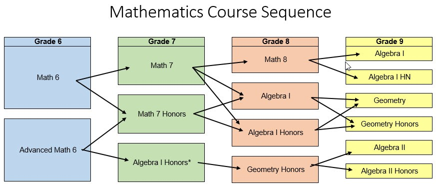 image of math course sequence flow chart